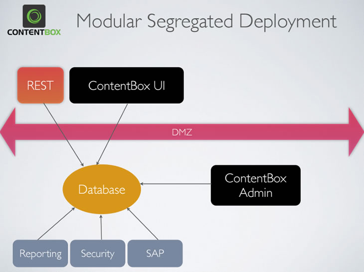 Segregated Admin Deployment